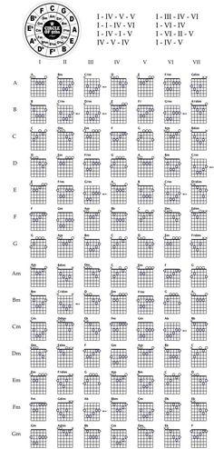 Guitar chords chart http://www.guitarandmusicinstitute.com