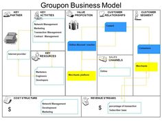 Business Models & Innovation Strategies