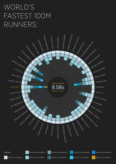 The World's Fastest 100m Runners #sports #usainbolt