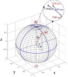 Demonstration of a spin-(1/2) system with a Bloch sphere in a 3-D... | Download Scientific Diagram Cartesian Coordinates, Theoretical Physics, High School Science, Geometric Tattoos, Roof Design, Maths, Mathematics, Astronomy, Spin