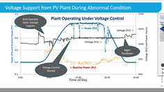 Whatever you do, don't scrap your project after learning your interconnect point is too soft. PV voltage regulation can make your project viable again.