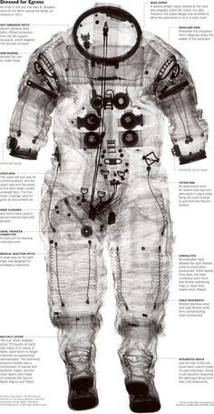 Visual journey of a spacesuit. #homeschool use with Apologia Astronomy
