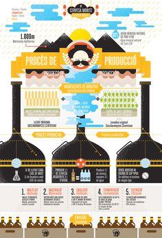 relajaelcoco | Moritz Infographic
