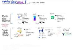 Digital Visual Facilitation   tools, tips, and tech for taking your practice into the digital world