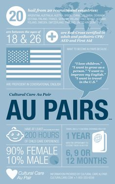Cultural Care au pairs are young people from overseas with a love of children and a desire to improve their English and travel in the U.S.
