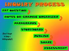 Inquiry process.  MargD Teaching Posters.