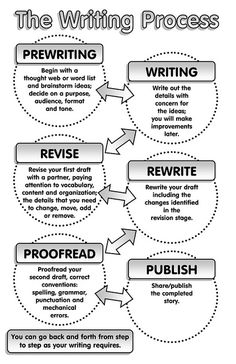 The Writing Process by Enokson, via Flickr