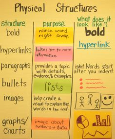 Interactive Anchor Charts for Teaching Text Structure (standard Teaching Science, Teaching Reading, Teaching Resources, School Tool, School Stuff, What Is Close Reading, Common Core Language Arts, Reading Posters, Text Structures