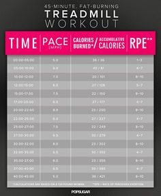 Not only is interval training makes your run more easier to endure but it's also one of the best ways to beat belly bulge. So torch some serious calories with this 45-minute treadmill workout.