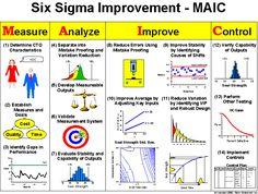 Six Sigma Improvement - Measure, Analyse, improve and Control