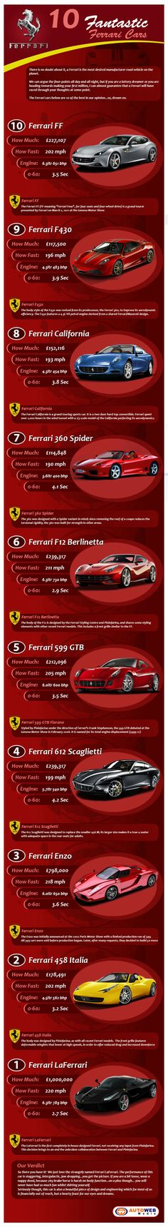 Ferrari Production Cars 10 Greatest Ferrari Production Cars of All Time | BrandonGaille.com