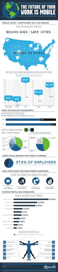 The economy is becoming more mobile everyday [infographic]