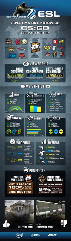 ESL | The record breaker: EMS One Katowice infographic | CSGO