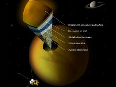 Titan, Saturn's largest moon has 200 kilometer thick ice layer and 300 kilometer thick ocean