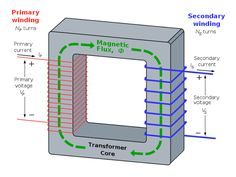 Working of a Transformer   Electrical Engineering Books