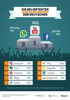 Das sind die beliebtesten Sozialen Medien der Deutschen! - Faktenkontor #socialmedia #sozialemedien #smm #socialmediamarketing
