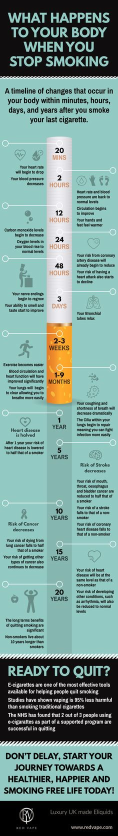 The Health Benefits Of Quitting Smoking