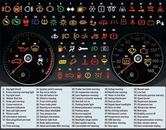 98 per cent of drivers can't understand their dashboard lights (well, do YOU know what these symbols mean?)