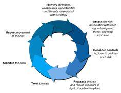 risk aware security architecture nige the security Project Risk Management, Project Management Professional, Home Management, Security Architecture, Assessment, Business Ideas, Organizing, Random Stuff, Hacks