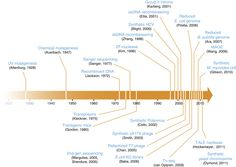 A historical timeline of selected advances leading to genome-scale engineering. (Credit: Kevin M Esvelt & Harris H Wang, MSB) Nature Publishing Group