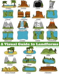 earth science, geography, A Visual Guide to Landforms – printable mini-poster Geography For Kids, Geography Lessons, Teaching Geography, World Geography, Teaching Science, Social Science, 3rd Grade Social Studies, Teaching Social Studies, Map Skills