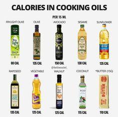 List of food w it's calorie Food Calorie Chart, Low Calorie Recipes, Calorie Diet, Diabetic Snacks, Healthy Dessert Recipes, Smoothie Recipes, Healthy Snacks, Healthy Choices, Healthy Life