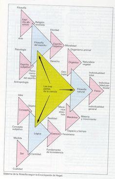 ATLAS FILOSOFIA: Hegel - Arquitectonica del Sistema