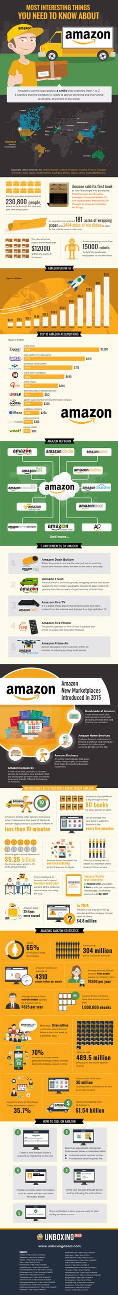 Most Interesting Things You Need To Know About Amazon - #infographic