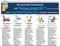 REINVENCIÓN PROFESIONAL BASADA EN EL MODELO *BUSINESS MODEL YOU Y SOCIAL MEDIA BRANDING YOU. - 15 DE JUNIO DE 2012