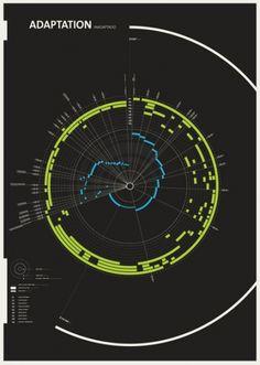 Data Visualisation and Infographic Inspiration Information Visualization, Data Visualization, Information Design, Information Graphics, Infographic Examples, Infographics Design, Circle Infographic, Inspiration Artistique, Graphisches Design