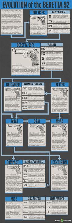 Evolution of the Beretta 92