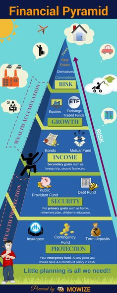 Financial Pyramid is one of the ways of Financial Planning to structure an Individual's portfolio. Depending upon an individual's risk appetite, different levels of the Pyramid is defined to help you understand personal financial planning. Real Estate Investing Books, Investing Money, Wealth Management, Money Management, Financial Literacy, Financial Planning, Public Provident Fund, Life Insurance Agent, Economics Lessons