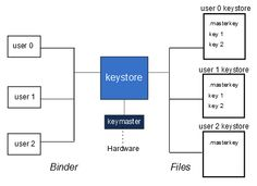 Andorid 4.3 KeyStore Vulnerability