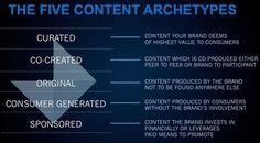 The Five Content Archetypes   Futurelab –    #TheMarketingAutomationAlert