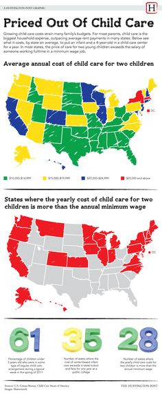 In the red states a single parent working a full time minimum wage job makes less then child care expenses for an infant and a four year old.