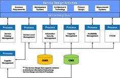Establishing a Service Design Methodology