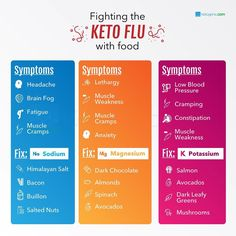 Learn what are the Do's and Don'ts for keto diet weight loss to avoid mistakes and to get your body into ketosis to get rid of that extra stubborn fat. Ketogenic Lifestyle, Ketogenic Diet, Ketosis Diet, Healthy Lifestyle, Macros Diet, Ketogenic Recipes, Keto Flu Symptoms, Ketosis Symptoms, Chocolate Slim