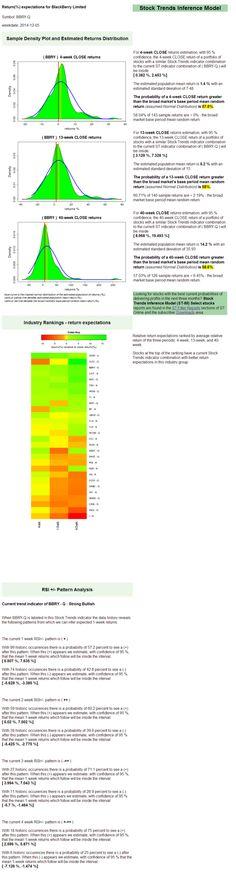 $BBRY returns expectations. Stock Trends Report - Profile http://stks.co/d1Ki3