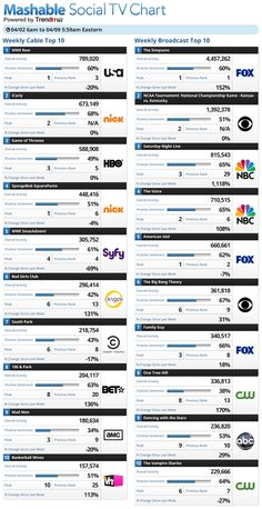 Apr 2-Apr 9 2012: The Simpsons tops @Mashable Social TV CHART, powered by @TrendrrTV
