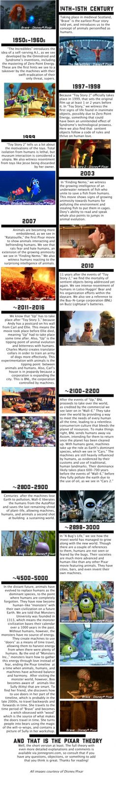 This Pixar theory timeline is just....genius. I serioudly want to watch all of them in order now.