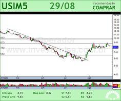USIMINAS - USIM5 - 29/08/2012 #USIM5 #analises #bovespa