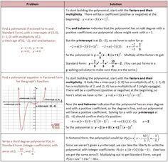 algebraic equations chart algebra formula sheet. Black Bedroom Furniture Sets. Home Design Ideas