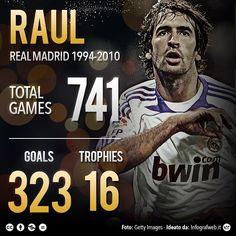 #Raul #Eterno7 #infographic #stats profile #RealMadrid  #Raul #realmadrid #bestoftheday #calcio #follow #football #followare #graphic #instaphoto #instapicture #photo #photoshop #photoshopeffect #picture #picoftheday #datavisulisation #infographic #people by sportextrahd