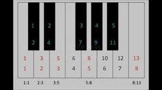 Fibonacci in music - Google Search