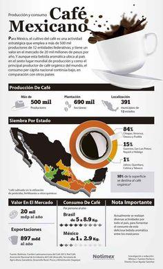 México se ubica en el sexto lugar mundial de producción de café: