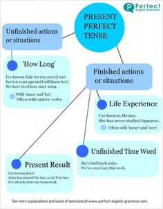 Educational infographic & data visualisation Using The Present Perfect Tense in English Infographic Description When should we use the present perfect English Grammar Tenses, English Verbs, Learn English Grammar, English Fun, Grammar And Vocabulary, English Language Learning, English Lessons, English Vocabulary, Teaching English