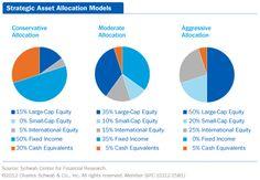 Strategic asset allocation models