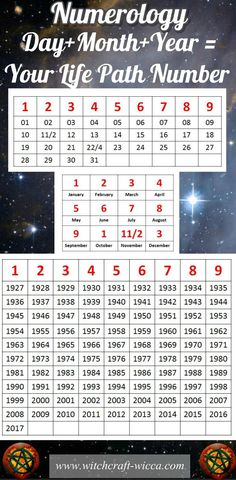 Learning Numerology Numerology ChartThe Life Path Number Is