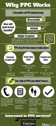 Why PPC Works! #PPCAdvertising #PayPerClick #PPC