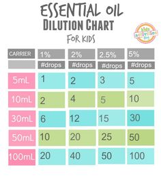 Rollers Essential Oils And Charts On Pinterest